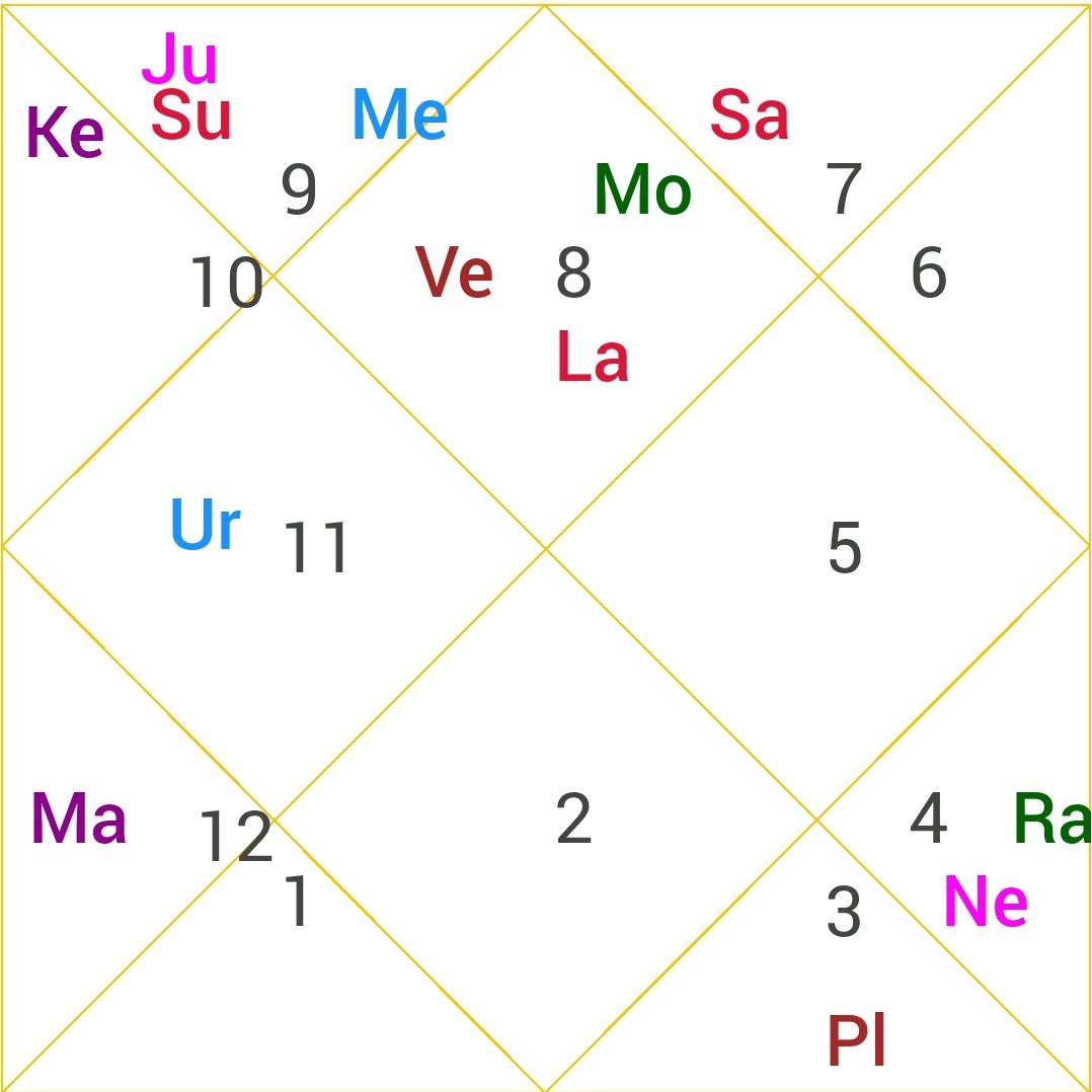 Rashi Chart of Atal Bihari