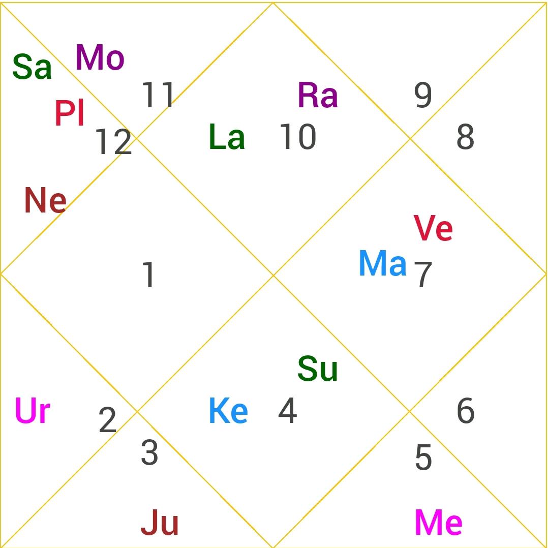 Navamsha Chart of Atal Bihari Vajpayee